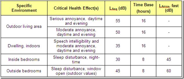 WHO Noise Criteria